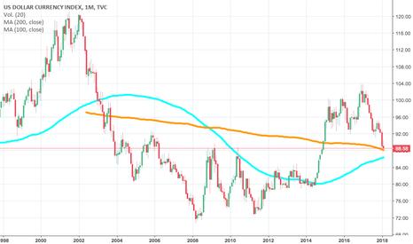 DXY: El Indice del Dolar podría reaccionar.