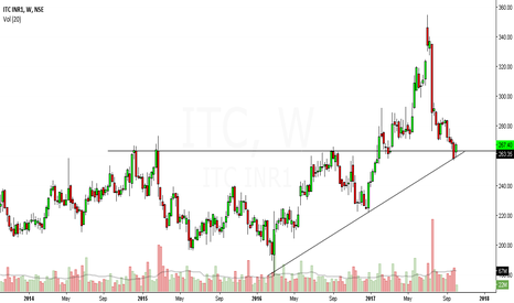 ITC: itc looks bullish in short term