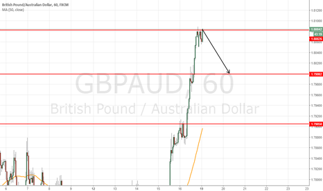 GBPAUD: short at 1.8084 to target 1.8000 psychological level