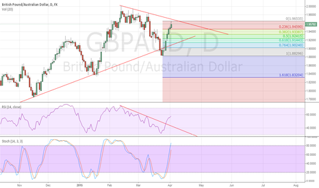 GBPAUD: bears to retreace if daily candle closes as shooting star invert