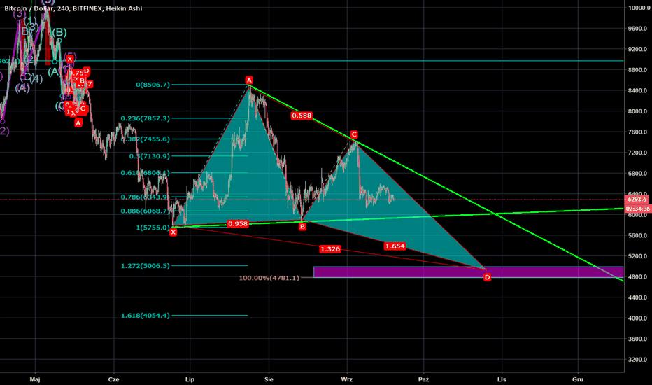 BTCUSD: BTC/USD H4