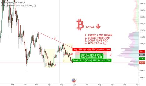 BTCUSD: Bitcoin going down