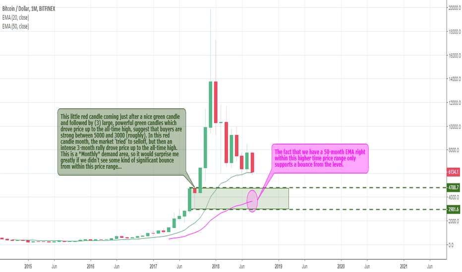 BTCUSD: BTCUSD is coming into a critical price level!