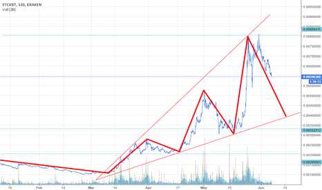 ETCXBT: Ethereum Classic (ETC) The bigger the rise, the harder the drop?