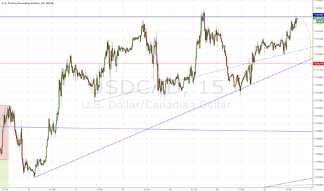 USDCAD: Short Loonie