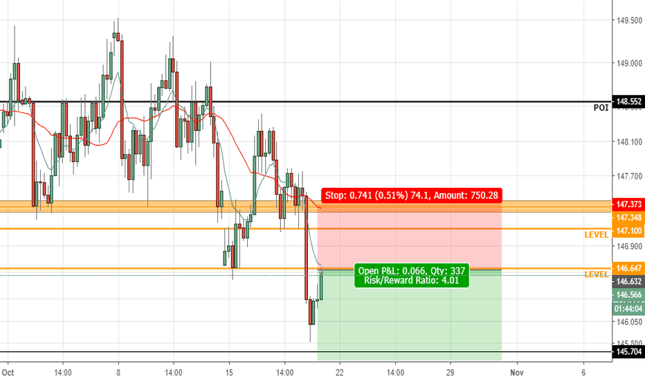 GBPJPY: GBPJPY Short - Revised entry