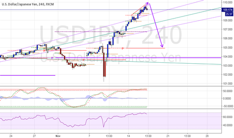 USDJPY: UJ tear finally over?