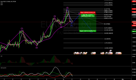 EURUSD: EURUSD 1hr looking for retracement to short for ABC correction