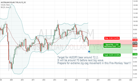 AUDJPY: 02 - AUDJPY:  Beginning of the Big Zig-Zag Wave