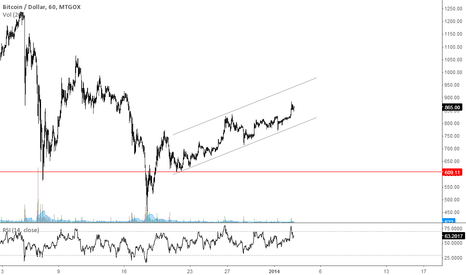 BTCUSD: waiting for entry