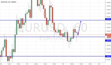 EURUSD: EurUsd Long fino a 1,0575