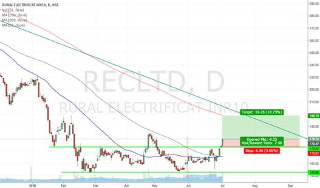 RECLTD: Rural Electrification Corporation Limited