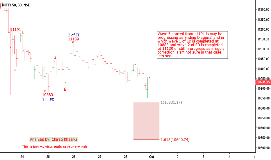 NIFTY: Nifty 30min chart for 1st oct onwards