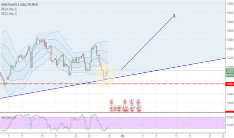 GBPUSD: GBPUSD - LONG price action supports reversal