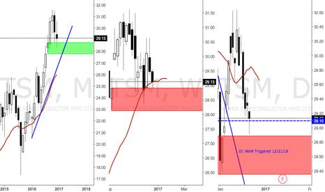 TSM: D1 Demand That Broke TL in control, Longs on TSM