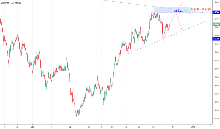 AUDCAD: AUD/CAD waiting for Entry Area