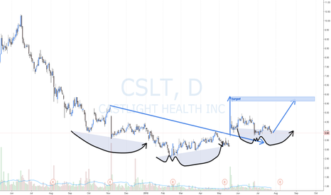 CSLT: CSLT long Inv H&S