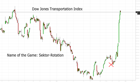DJT: Dow Jones Transportation Index: Aus dem Stand auf neues ATH