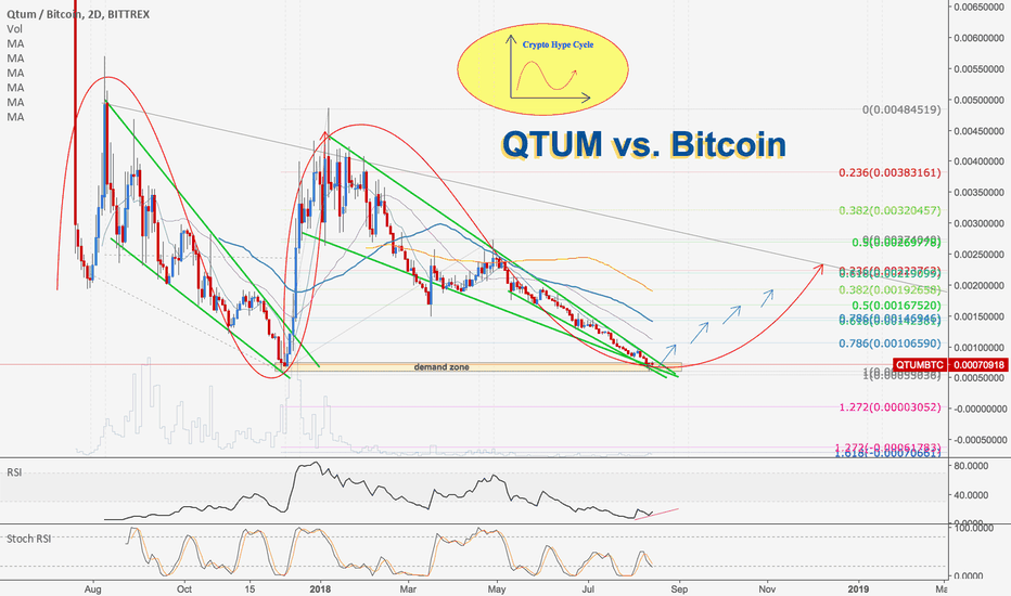 QTUMBTC: QTUM vs. Bitcoin | High probability of Uptrend Start!