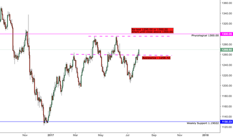XAUUSD: Gold headed for re-test of 1295.00