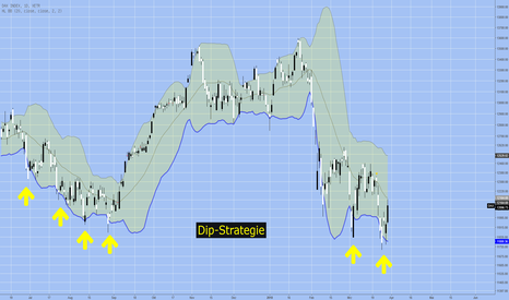 DAX: Dip-Strategie