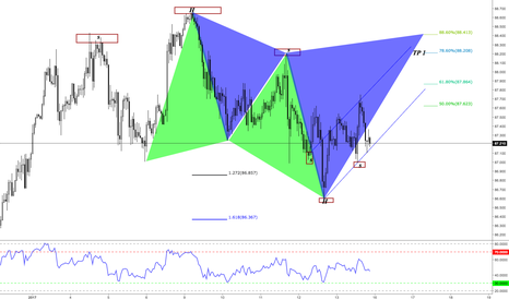 CADJPY: CY BuyVsSell Set Up