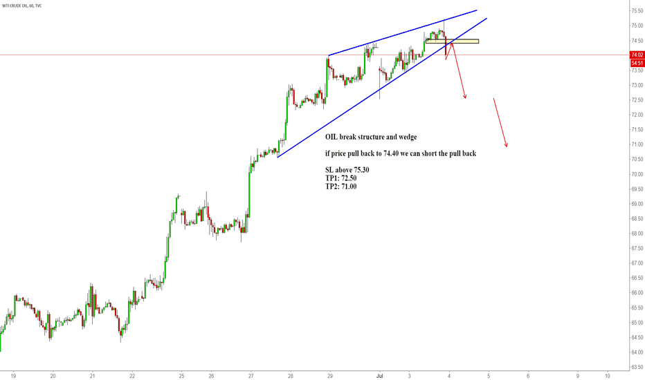 USOIL: OIL break structure and wedge
