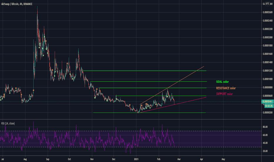 ast btc tradingview