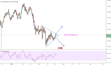 EURCHF: EUR CHF - Opportunity