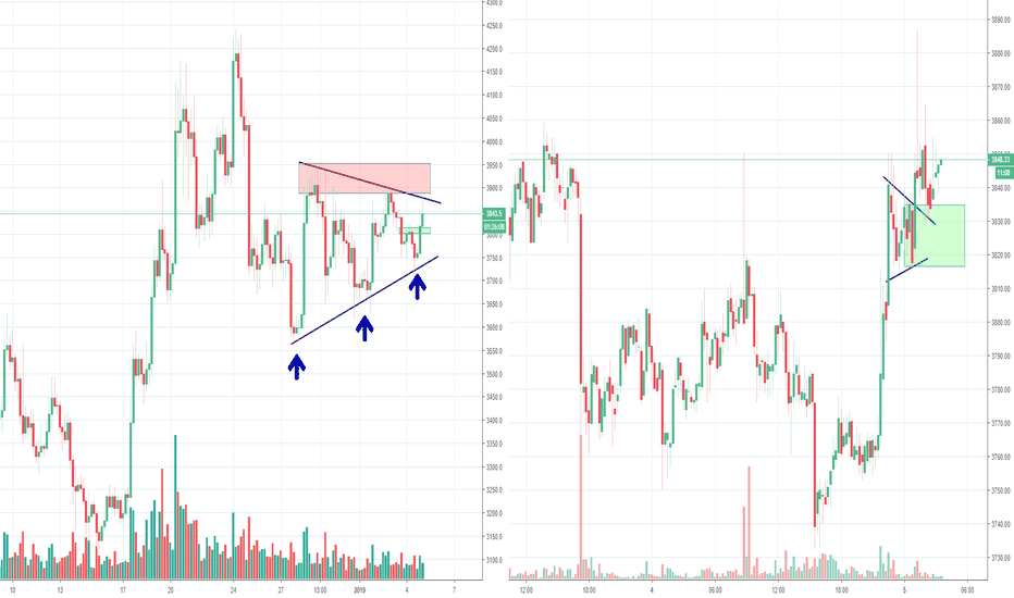 BTCUSD: Bitcoin attempting to rally but no volume to be seen