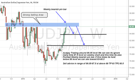 AUDJPY: Audjpy short advice on weekly bearish pin bar