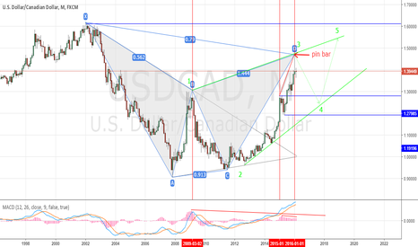 USDCAD: USD/CAD.M