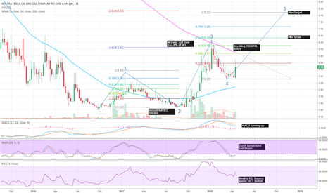 NTOG: #NTOG #NostraTerra - Bullish on the weekly, Wave 5 ahoy