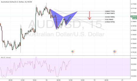 AUDUSD: Bearish Bat Formation