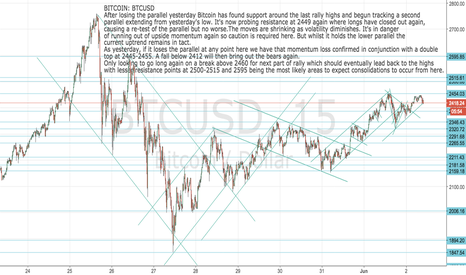 BTCUSD: BITCOIN: BTCUSD: Now needs to break 2460 to trigger next buy