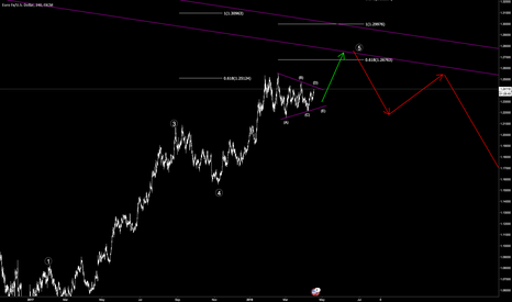 EURUSD: EURUSD long before short