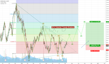 NFLX: NFLX Potential Triangle Breakout