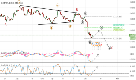 XAUUSD: Bullish reversal on the run.. temporary though.. careful!