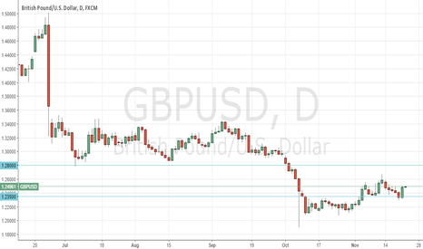 GBPUSD: Pound bounced from support