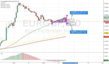 EURGBP: Broadening triangle