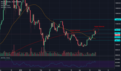 BTCUSD: End of the Bull Run or just a Correction?