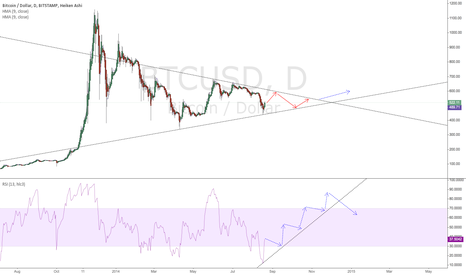 BTCUSD: What happens after the shorts massacre?