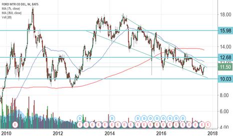 F: $F descending wedge?