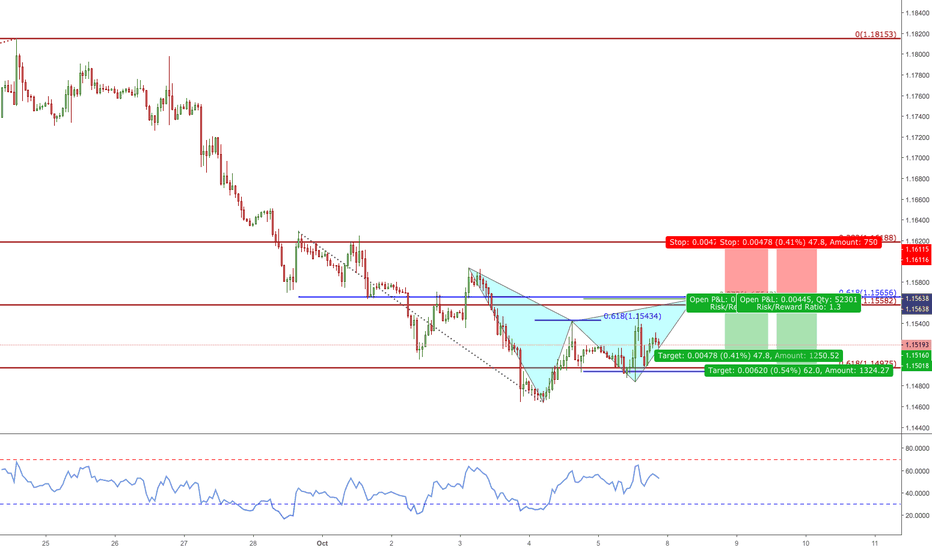 EURUSD: EURUSD Bearish Gartley Pattern