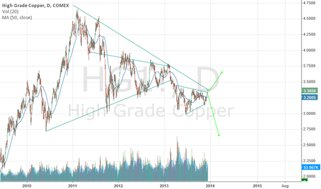 HG1!: What's your next move, copper