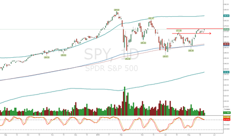 SPY: SPY Stuck while IWM takes off and XLF QQQ SMH Struggle