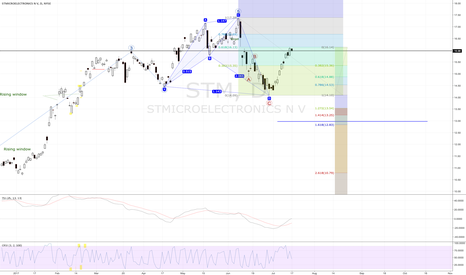 STM: STM -  61.8  of the Completed Harmonic Pattern - Retrace Now