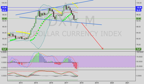 DXY: DXY--general view on US economy