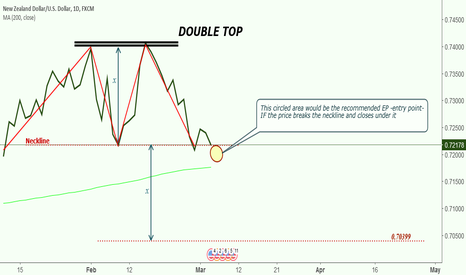 NZDUSD: DOUBLE TOP on NZD, about to break Neckline