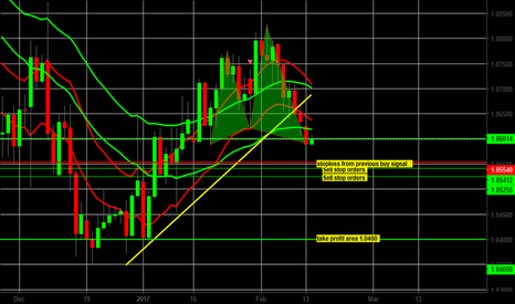 EURUSD: If the butterfly pattern gets stopped out, we want to sell